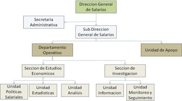 Estructura DGS