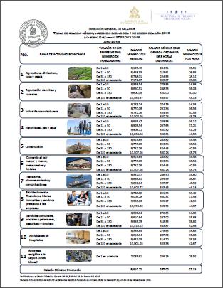 Calendario Fiscal 2019 Honduras.Tabla De Salario Minimo 2018 Www Trabajo Gob Hn